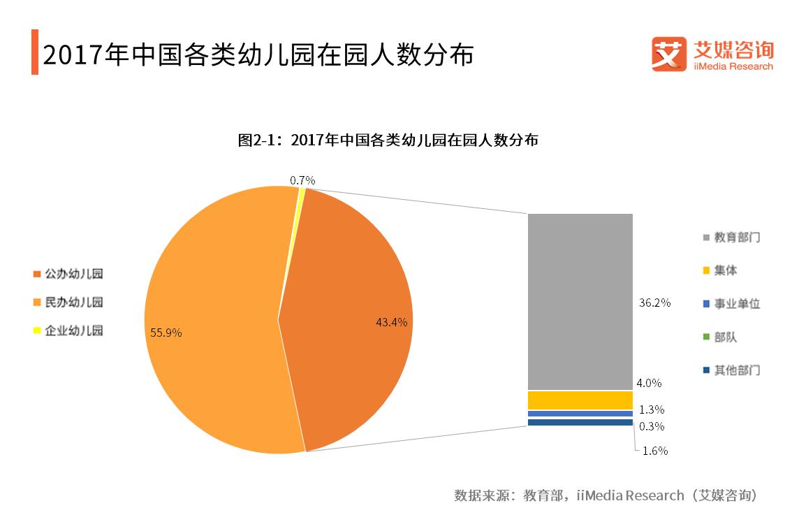 2017年中国各类幼儿园在园人数分布