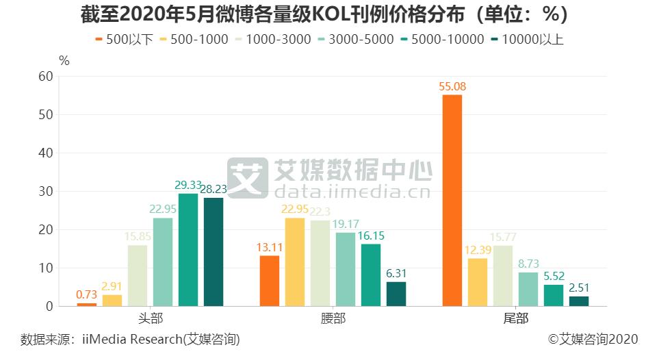 截至2020年5月微博各量级KOL刊例价格分布(单位:%)