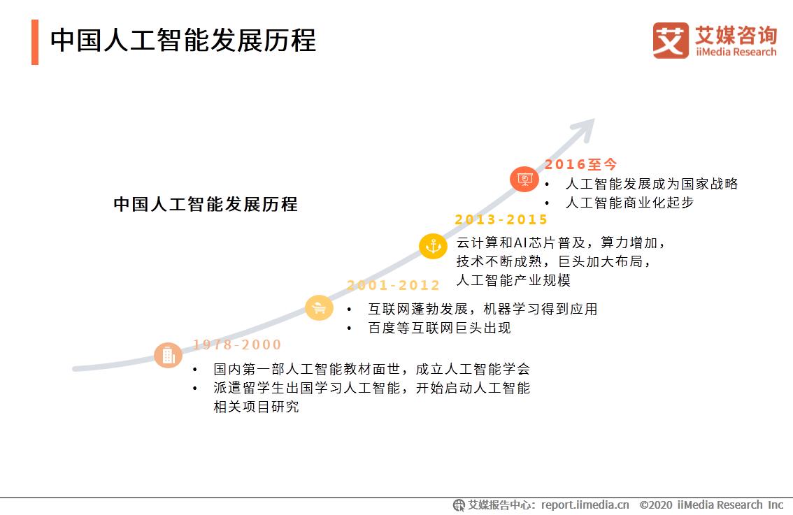 中国人工智能发展历程