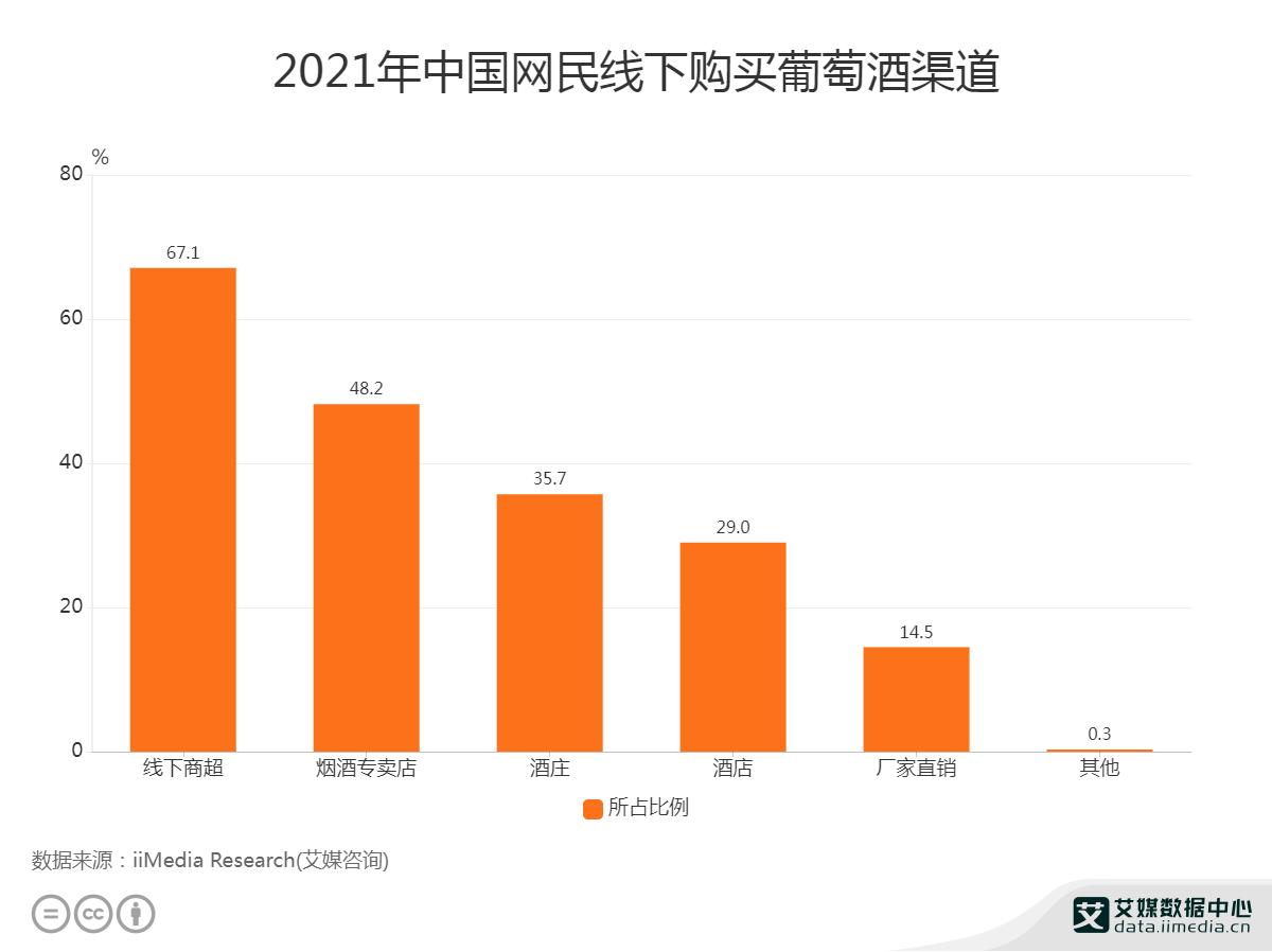 葡萄酒行业数据分析:2021中国67.1%网民选择线下商超购买葡萄酒