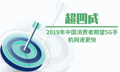 5G手机行业数据分析:2019年超四成中国消费者期望5G手机网速更快