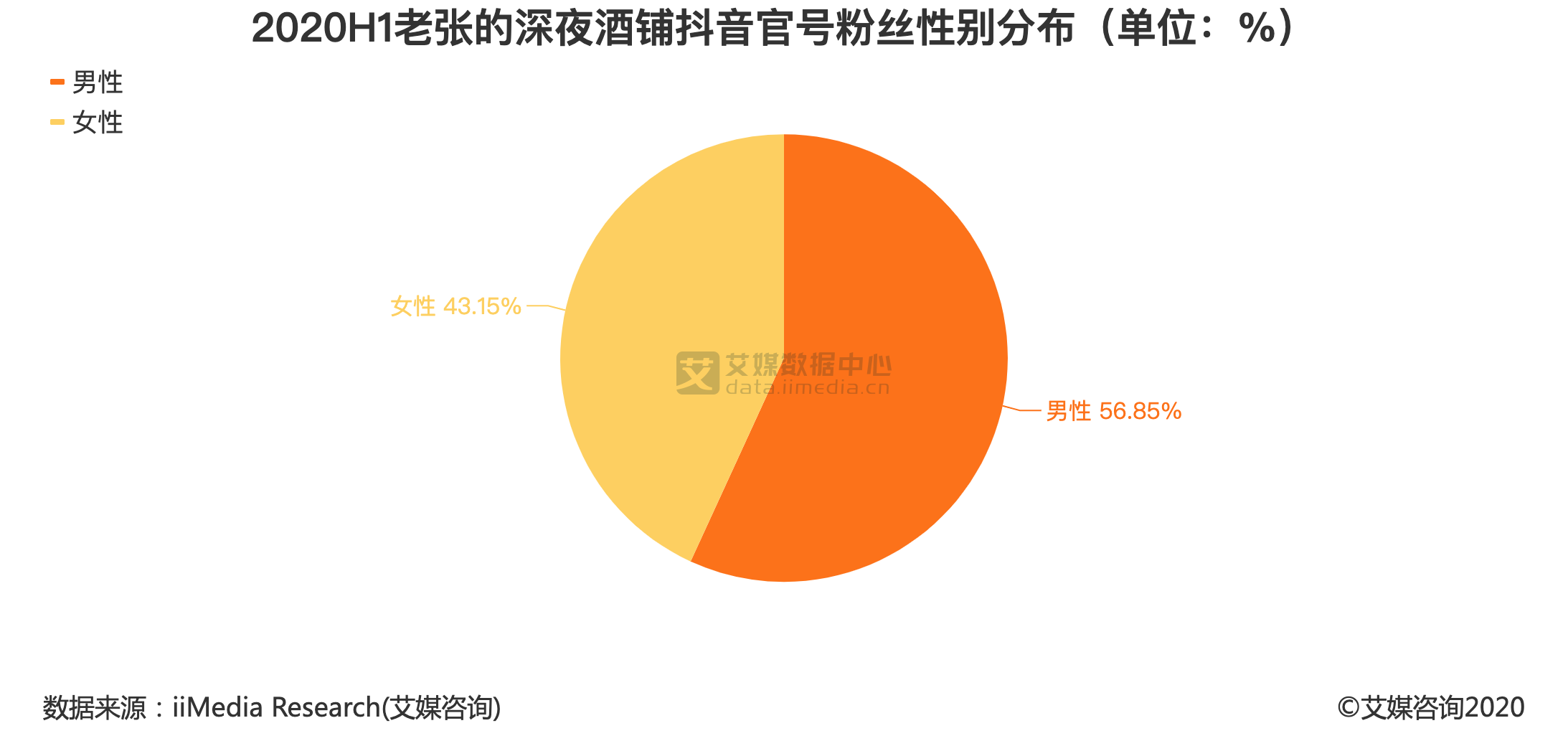 2020H1老张的深夜酒铺抖音官号粉丝性别分布(单位:%)