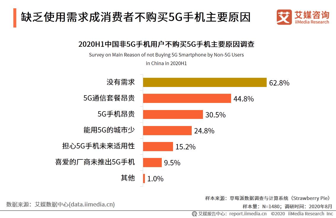 缺乏使用需求成消费者不购买5G手机主要原因