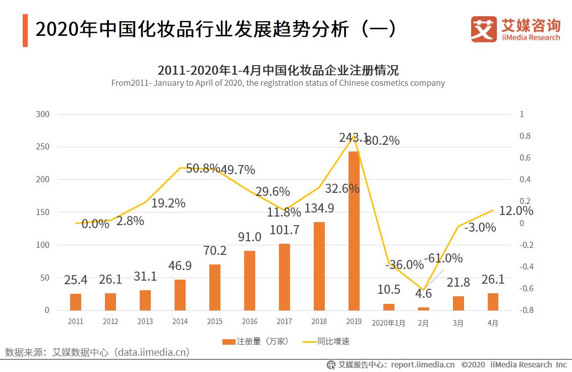 2020年中国化妆品行业发展趋势分析(一)