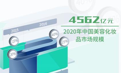 化妆品行业数据分析:2020年中国美容化妆品市场规模将达4562亿元