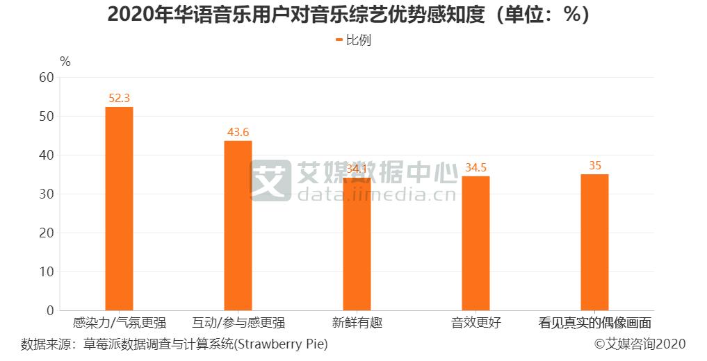 2020年华语音乐用户对音乐综艺优势感知度(单位:%)