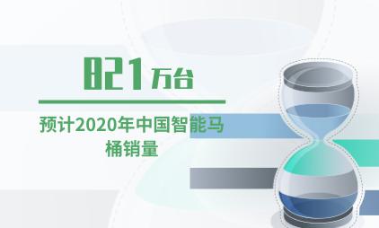 智能家居行业数据分析:2020年中国智能马桶销量预计将达821万台