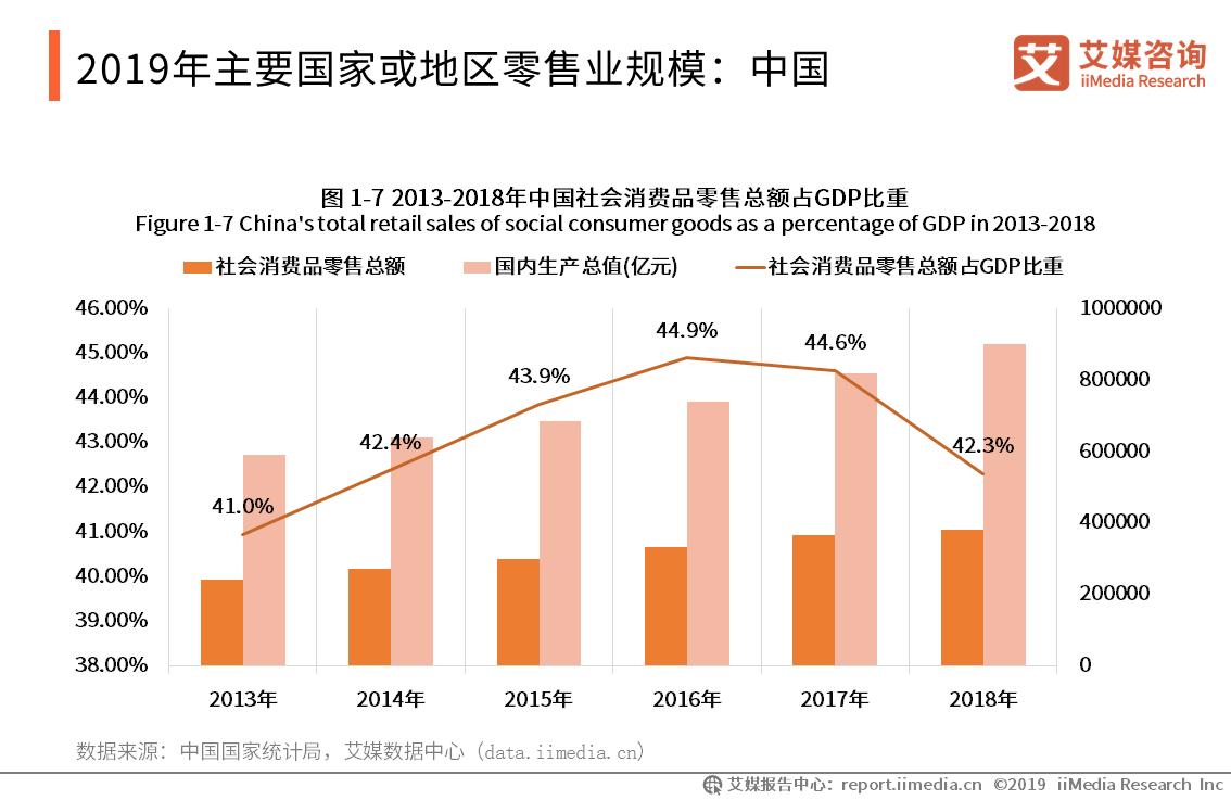 2019年主要国家或地区零售业规模:中国