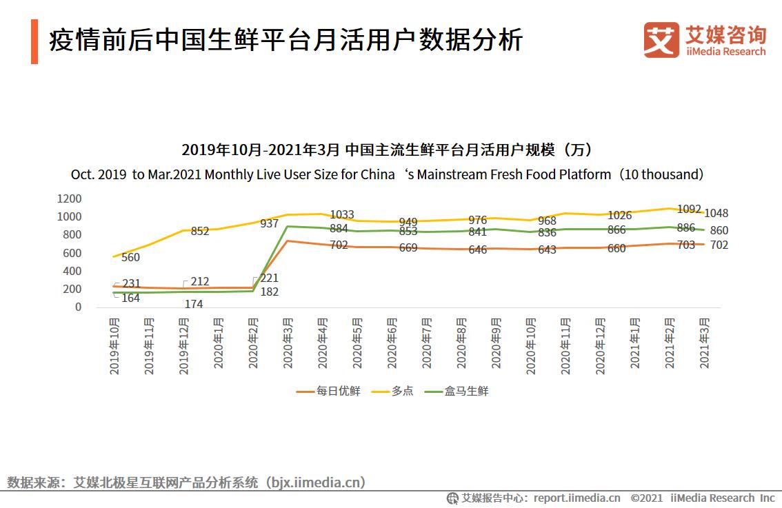 疫情前后中国生鲜平台月活用户数据分析