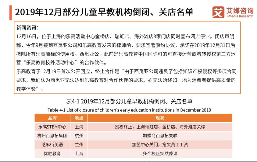 2019年12月部分儿童早教机构倒闭、关店名单