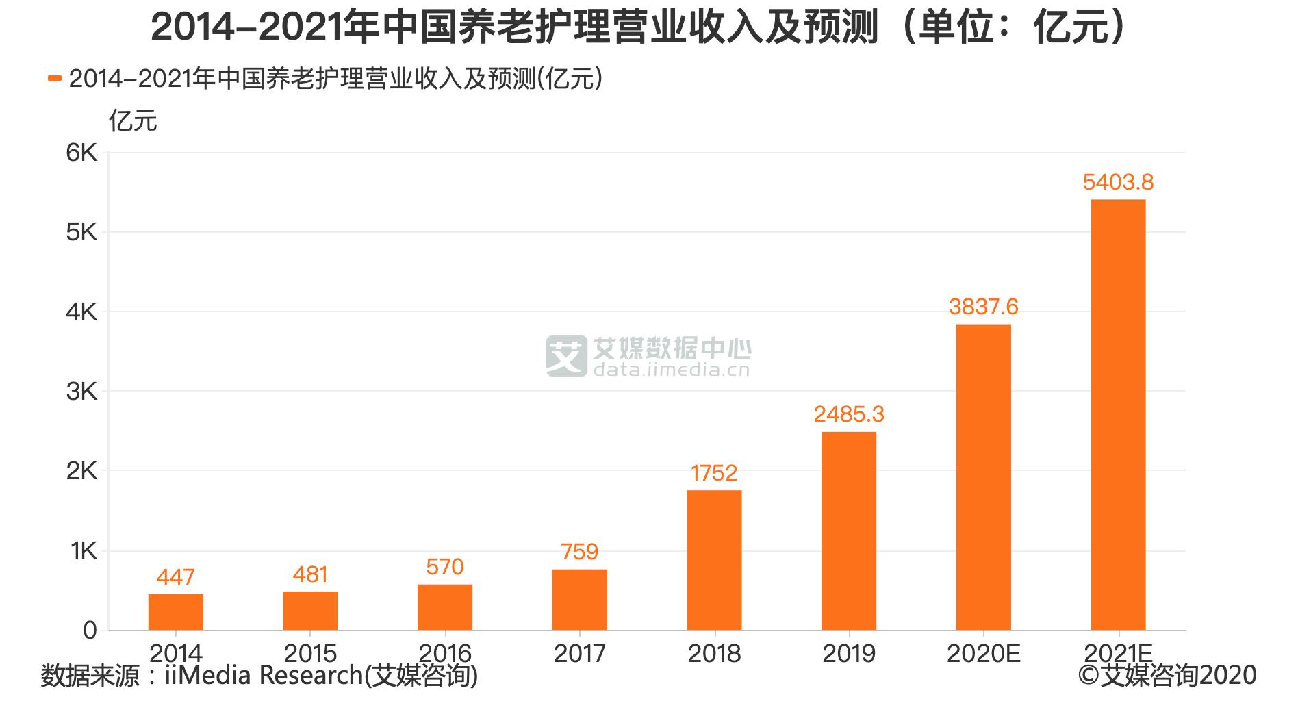 2014-2021年中国养老护理营业收入及预测(单位:亿元)