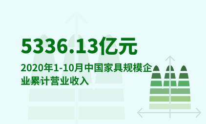 家居行业数据分析:2020年1-10月中国家具规模企业累计营业收入5336.13亿元