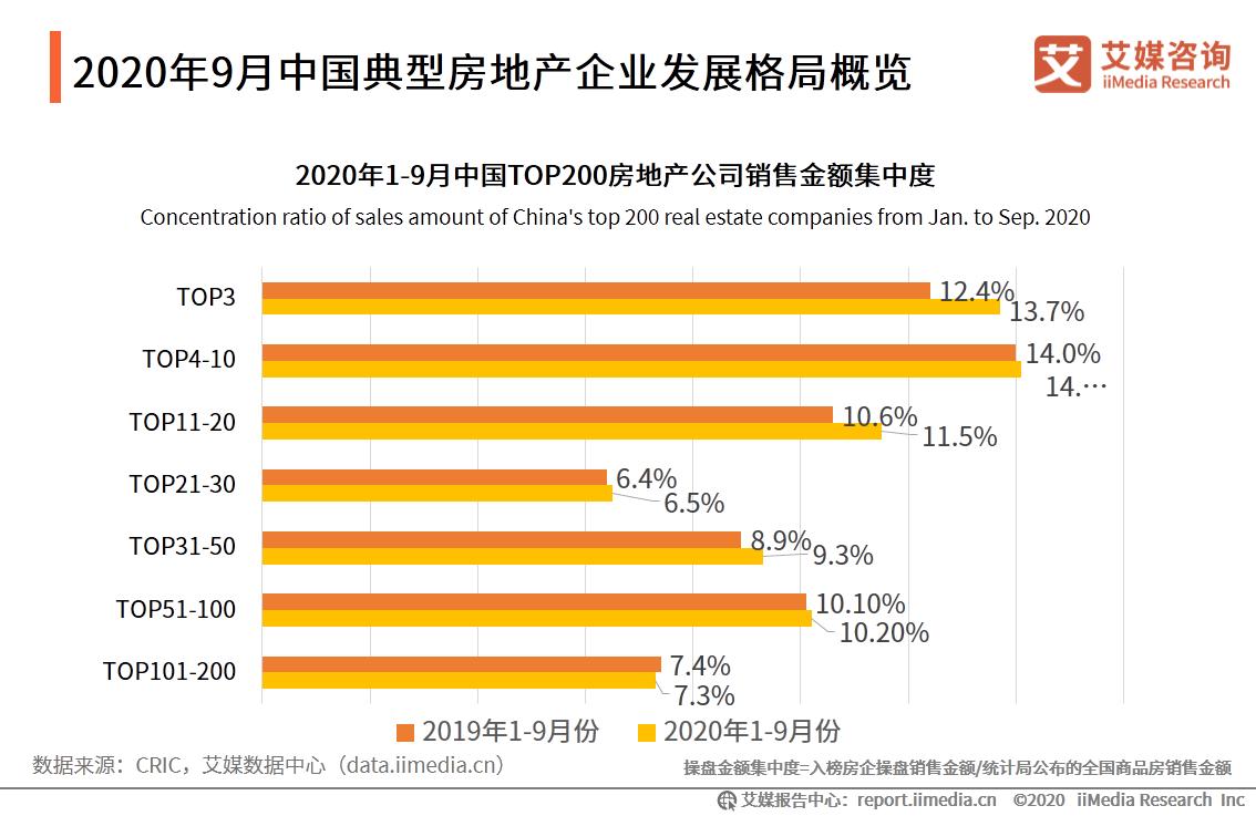2020年9月中国典型房地产企业发展格局概览
