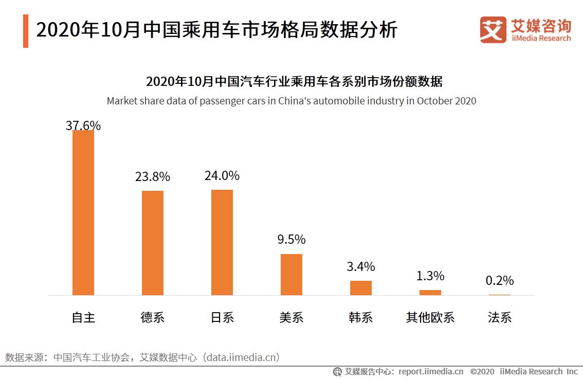 2020年10月中国乘用车市场格局数据分析