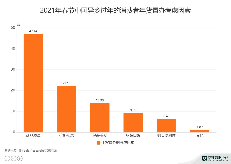 2021年春节中国异乡过年的消费者年货置办考虑因素