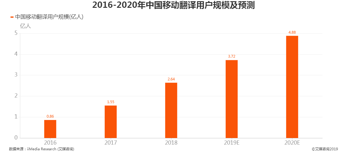 2016-2020年中国移动翻译用户规模及预测