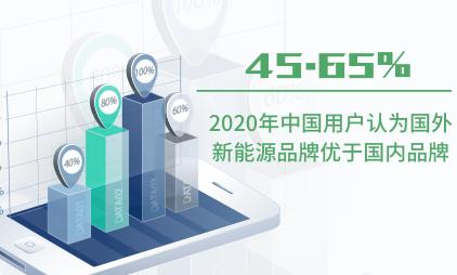 新能源汽车行业数据分析:2020年中国45.65%用户认为国外新能源品牌优于国内品牌