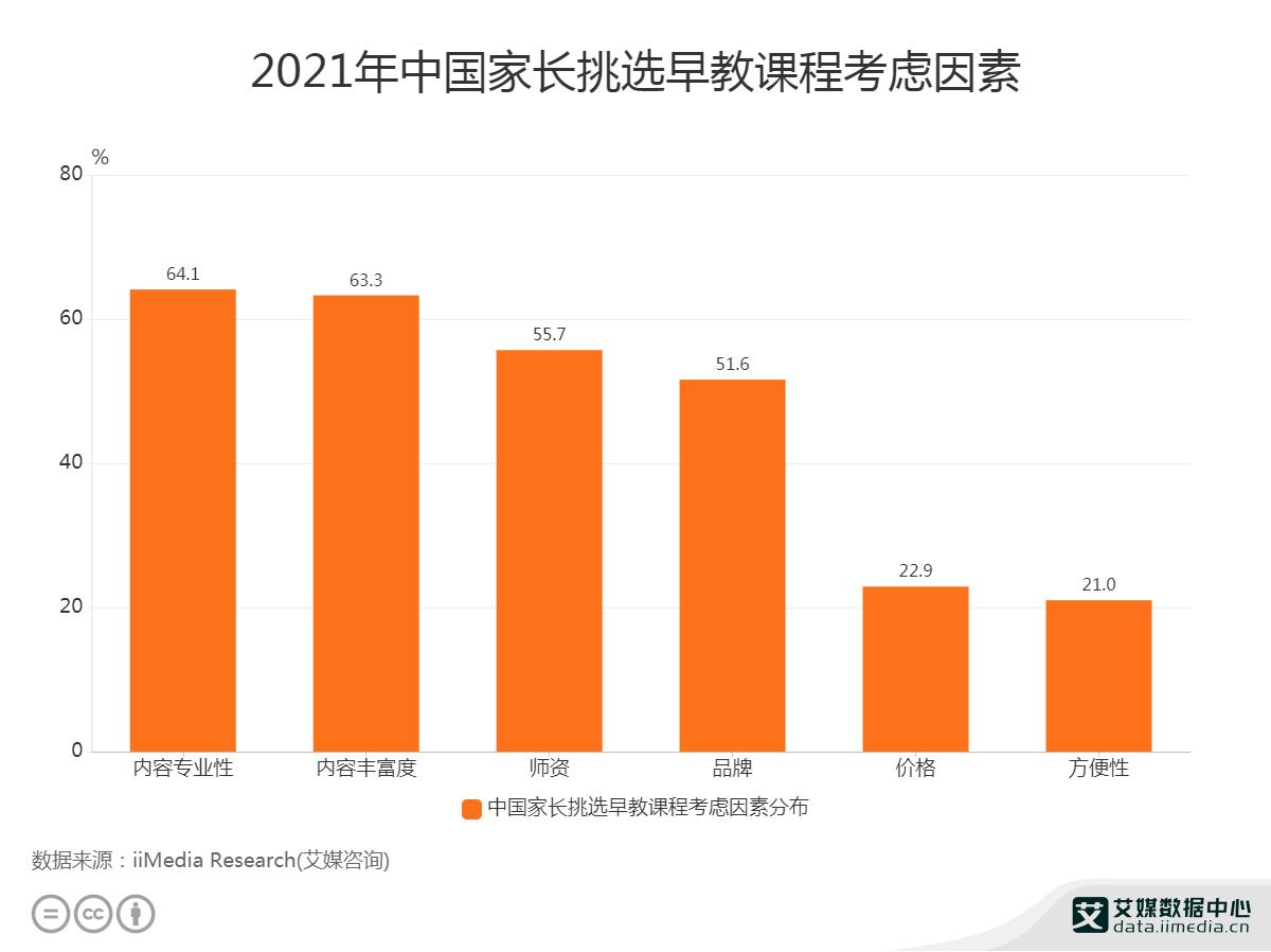 2021年中国64.1%家长挑选早教课程注重内容专业性