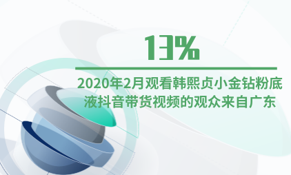 直播电商行业数据分析:2020年2月观看韩熙贞小金钻粉底液抖音带货视频的观众有13%来自广东