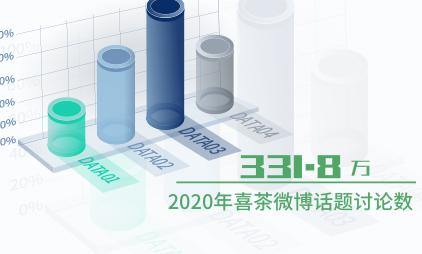 新式茶饮行业数据分析:2020年喜茶微博话题讨论数达331.8万