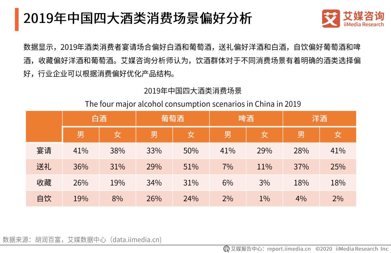 2019年中国四大酒类消费场景偏好分析