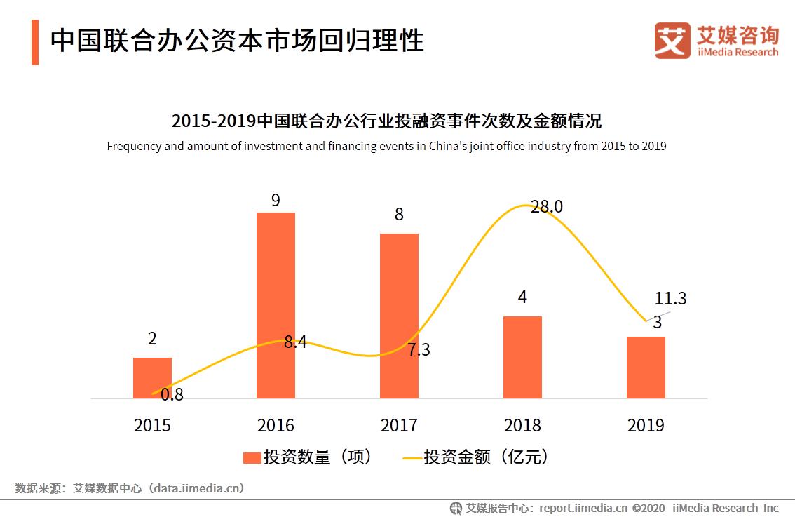 中国联合办公资本市场回归理性