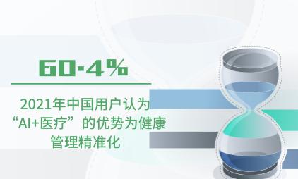 """互联网医疗行业数据分析:2021年中国60.4%用户认为""""AI+医疗""""的优势为健康管理精准化"""
