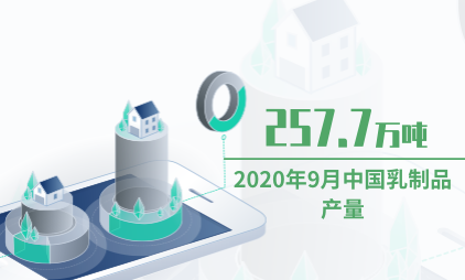 乳业行业数据分析:2020年9月中国乳制品产量为257.7万吨