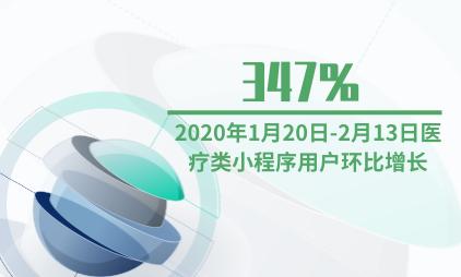 小程序行业数据分析:2020年1月20日-2月13日医疗类小程序用户环比增长347%