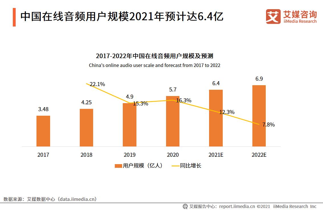中国在线音频用户规模2021年预计达6.4亿