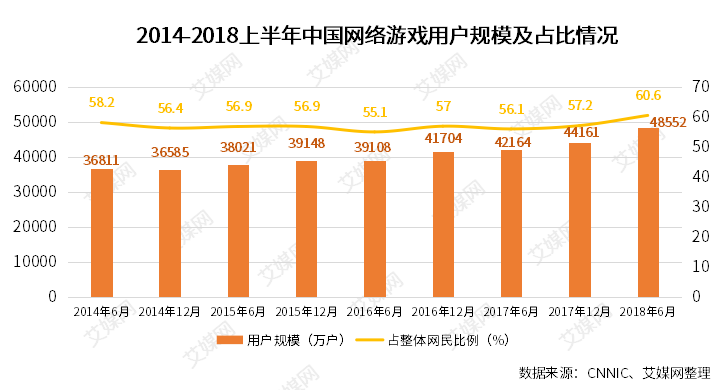 行业情报|2018上半年中国网络游戏用户规模达4.68亿,占整体网民比例达71%
