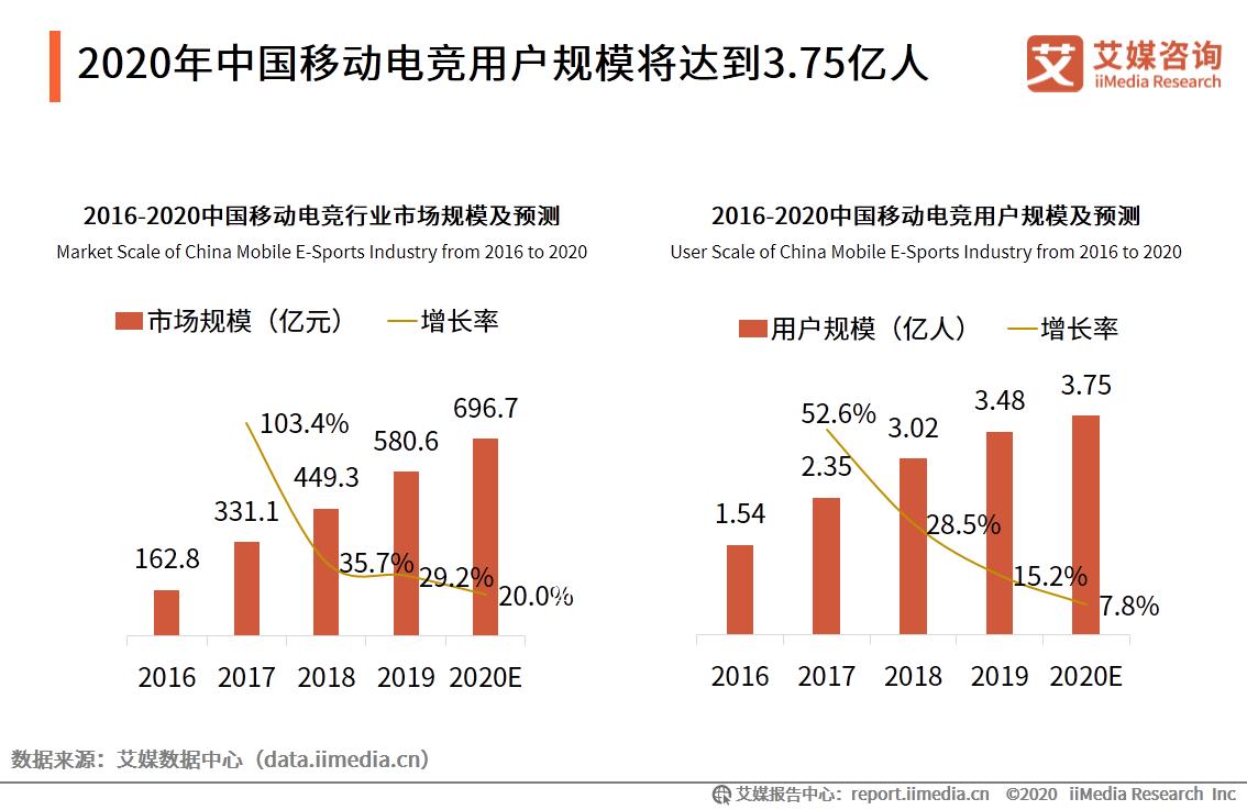 2020年中国移动电竞用户规模将达到3.75亿人