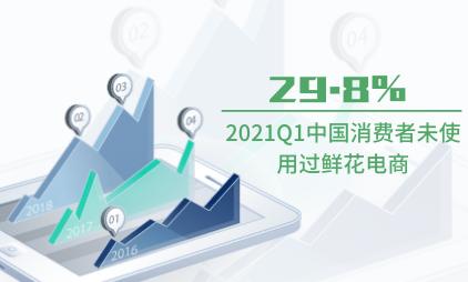 鲜花电商行业数据分析:2021Q1中国29.8%%消费者未使用过鲜花电商