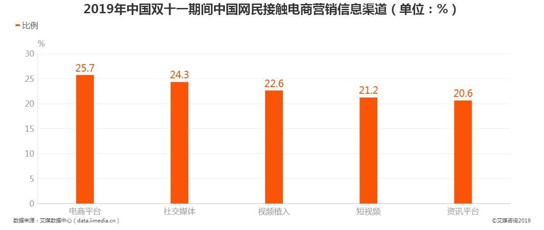 2019年中国双十一期间中国网民接触电商营销信息渠道
