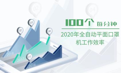 口罩行业数据分析:2020年全自动平面口罩机工作效率为100个/分钟
