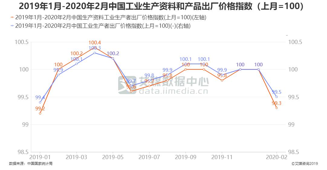 2019年1月-2020年2月中国工业生产资料和产品出厂价格指数(上月=100)