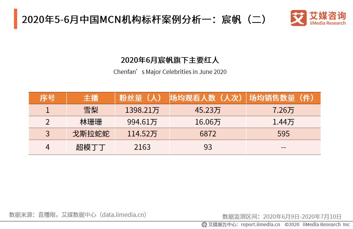 2020年5-6月中国MCN机构标杆案例分析一:宸帆(二)