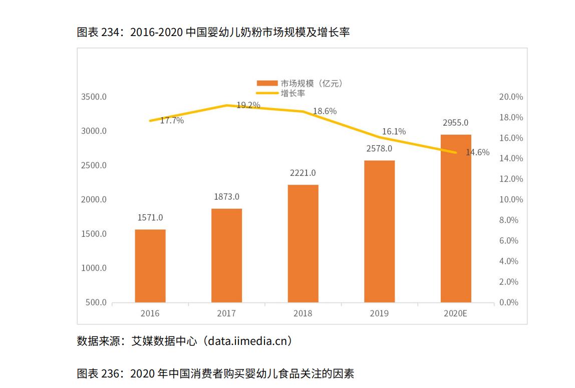 2016-2020中国婴幼儿奶粉市场规模及增长率