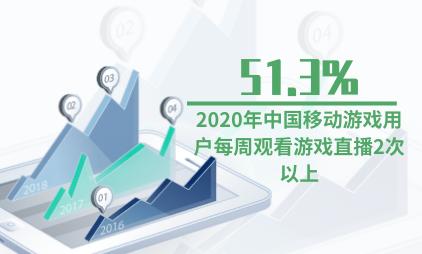 游戏行业数据分析:2020年中国移动游戏用户每周观看游戏直播2次以上占比为51.3%