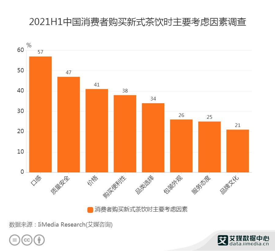 2021H1中国消费者购买新式茶饮时主要考虑因素调查