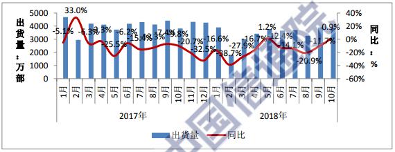 行业情报|1-10月国内手机市场出货量3.43亿,国产手机占近九成