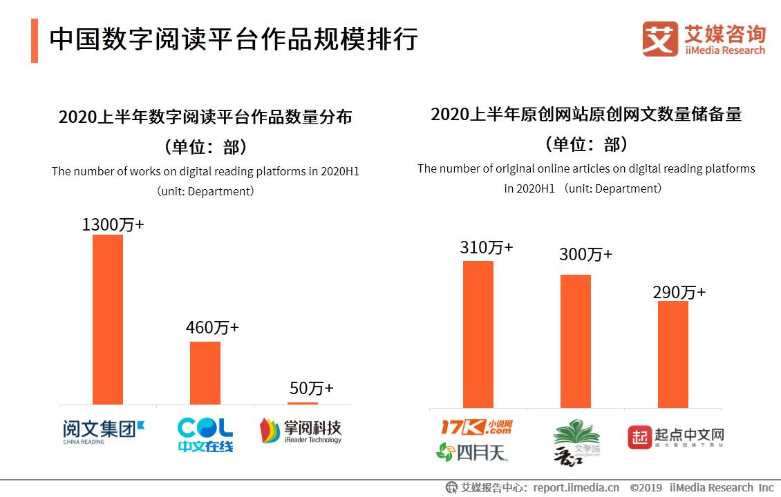 中国数字阅读平台作品规模排行