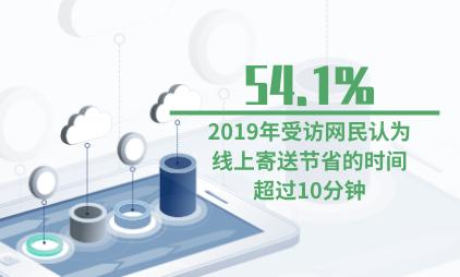线上寄件行业数据分析:2019年54.1%的受访网民认为线上寄送节省的时间超过10分钟