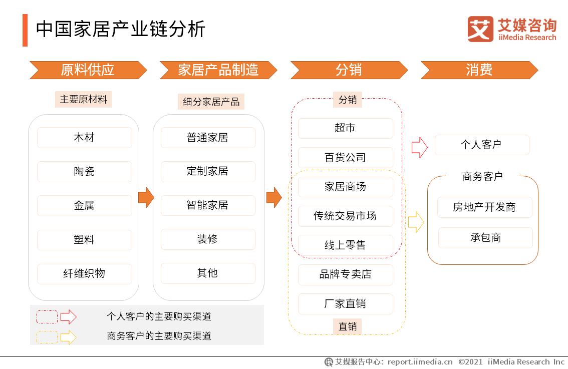中国家居产业链分析