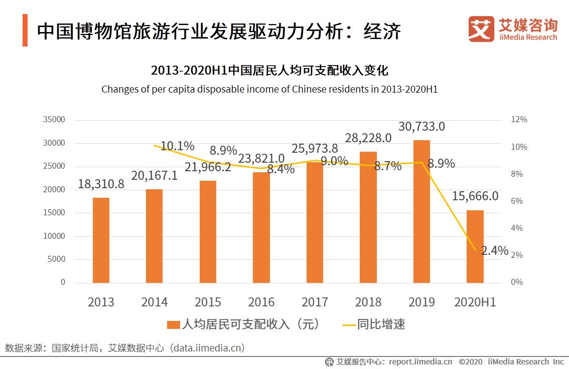 中国博物馆旅游行业发展驱动力分析:经济