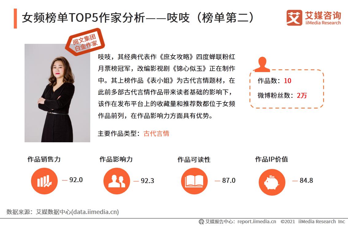 """020年中国网络文学作家影响力榜单解读报告"""""""