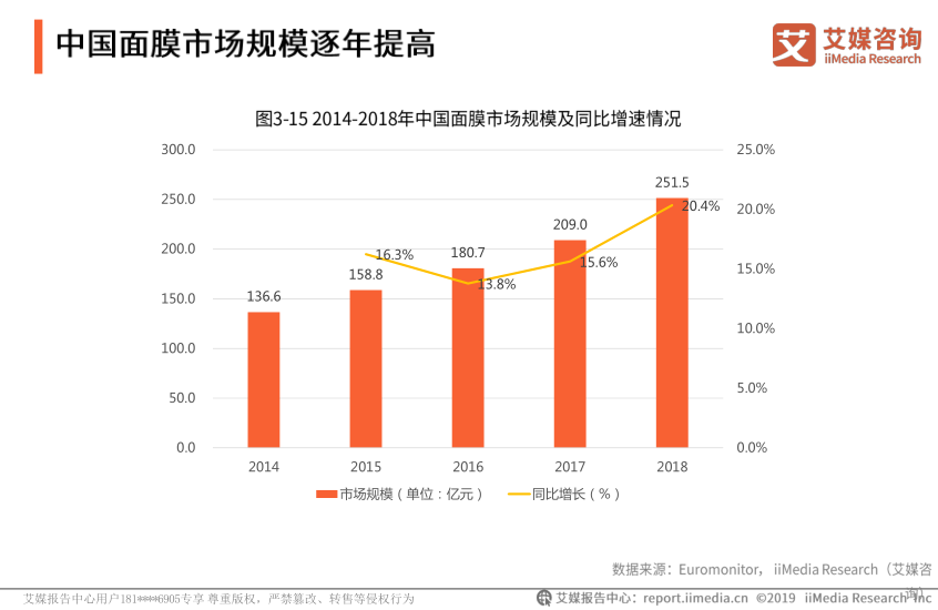 2018中国面膜市场规模达251.5亿元,同比增长20.4%