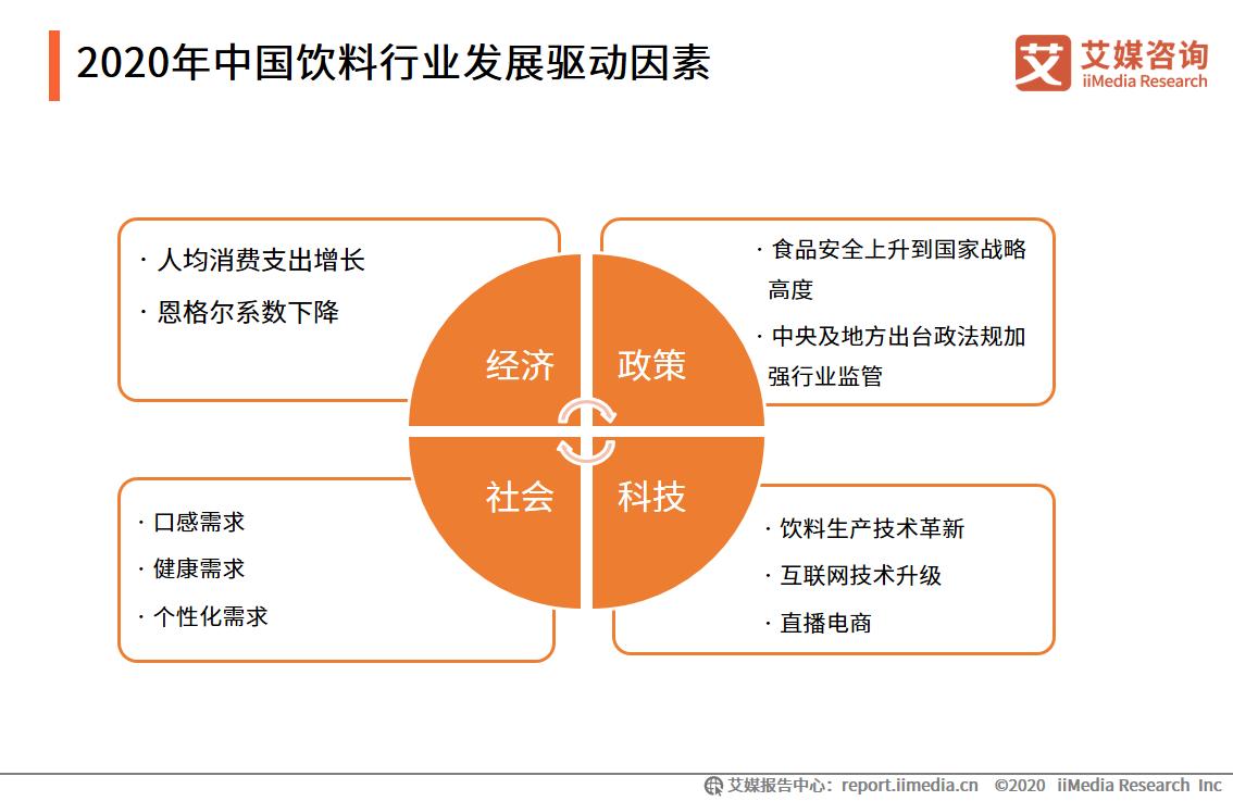 2020年中国饮料行业发展驱动因素