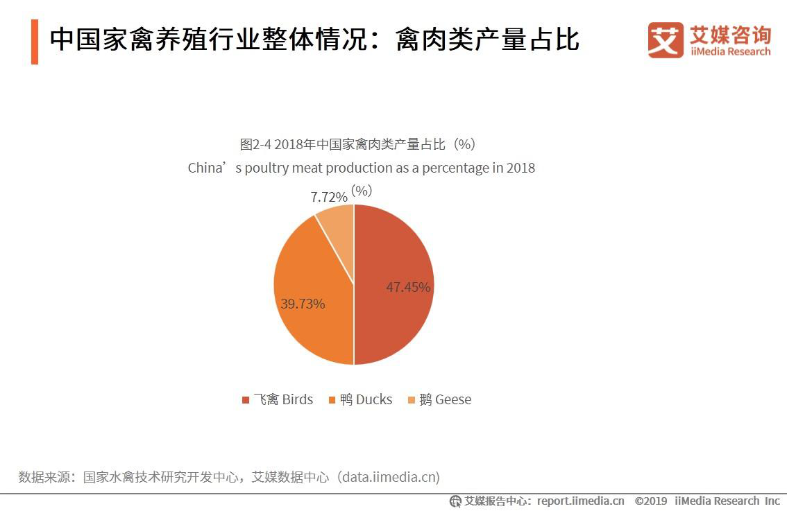 中国家禽养殖行业整体情况:禽肉类产量占比