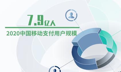 支付行业数据分析:2020中国移动支付用户规模预计达7.9亿人